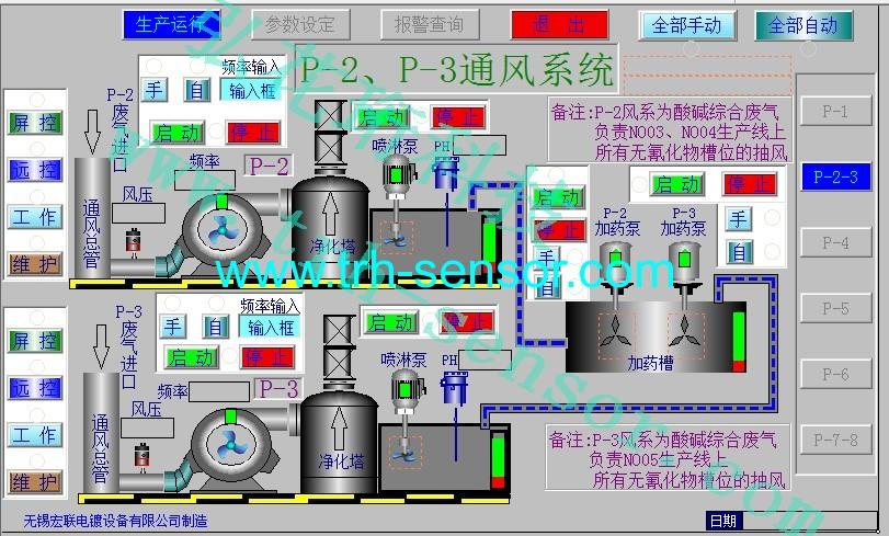 通风系统风压监控,风机状态监控,风箱监控系统