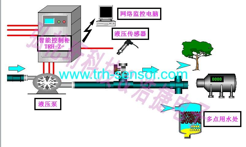 智能水泵风机控制系统,节电水泵控制系统,节电风机风压控制系统