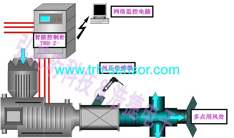智能水泵风机控制系统,节能控制系统,节电控制系统