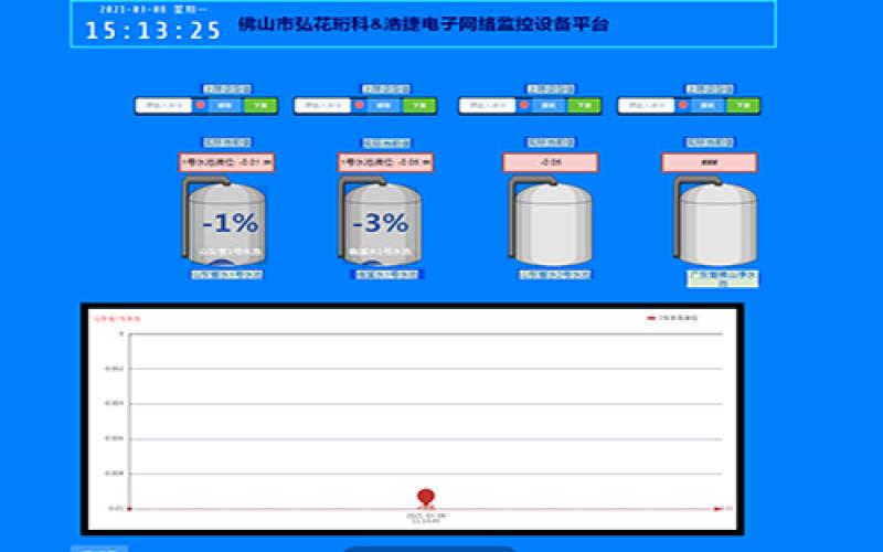 网络水池水位监控,手机网络水位监控, 手机APP监控 在线监控